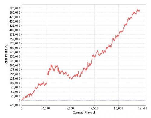 Odds - Poker