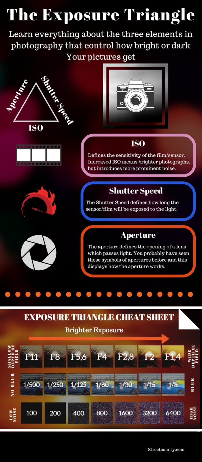 Exposure Triangle Infographic
